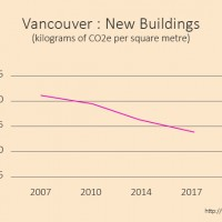 How City Policy Contributes to Energy Efficient Buildings