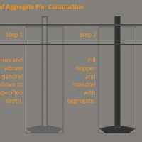 Ground Improvement Using Rammed Aggregate Piers